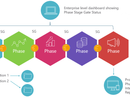 Phase Stage Gate Model